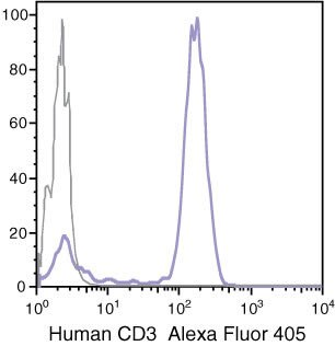 CD3e Antibody (CD0326) in Flow Cytometry