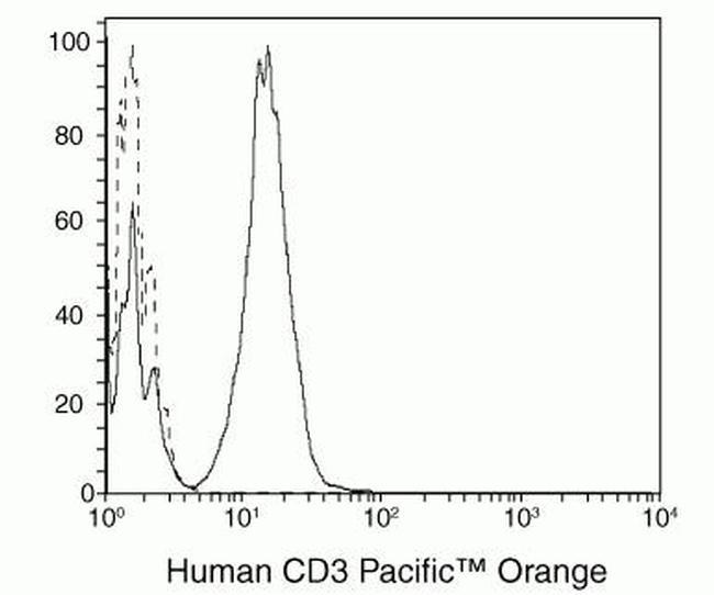 CD3e Antibody (CD0330)