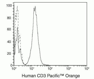 CD3e Antibody (CD0330TR)