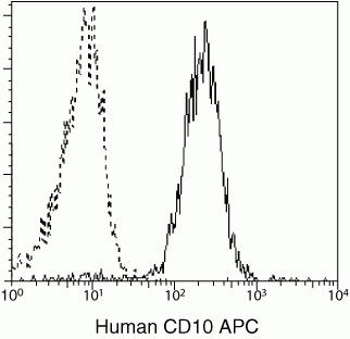 CD10 Antibody (CD1005) in Flow Cytometry