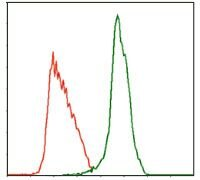 c-Mpl Antibody (MA5-17127) in Flow Cytometry