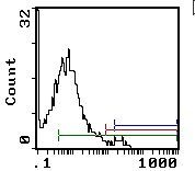 c-Kit Antibody (MA1-70079) in Flow Cytometry