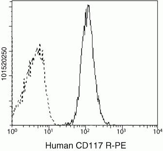 c-Kit Antibody (CD11704) in Flow Cytometry