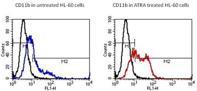 CD11b Antibody (MA1-19004) in Flow Cytometry