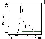 OX40 Antibody (MA1-70020)