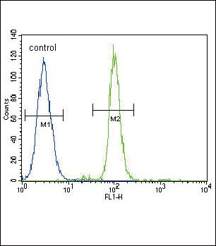 CD14 Antibody (PA5-13305) in Flow Cytometry