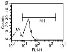 CD14 Antibody (MA5-14773) in Flow Cytometry
