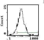 CTLA-4 Antibody (MA1-70039) in Flow Cytometry