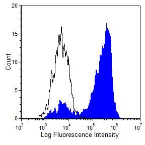 CD160 Antibody (MA5-17966) in Flow Cytometry
