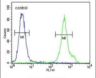 CD1e Antibody (PA5-26941) in Flow Cytometry
