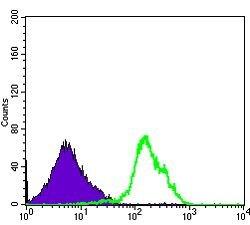 CD1a Antibody (MA5-15828) in Flow Cytometry