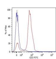 CD2 Antibody (MA1-19622) in Flow Cytometry