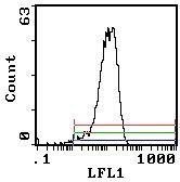 CD200 Antibody (MA1-70035) in Flow Cytometry