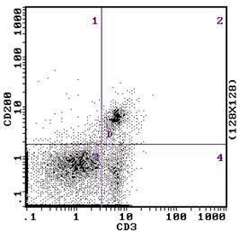 CD200 Antibody (MA1-70101) in Flow Cytometry