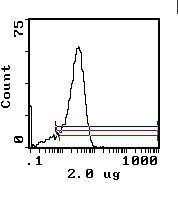 CD26 Antibody (MA1-70030) in Flow Cytometry
