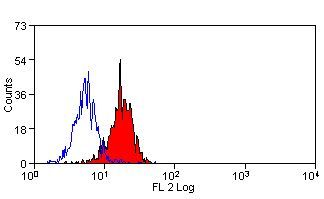 PD-L1 Antibody (MA5-16840) in Flow Cytometry