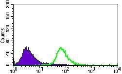 BMPR1A Antibody (MA5-17036) in Flow Cytometry
