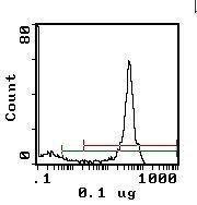 CD45 Antibody (MA1-70096) in Flow Cytometry