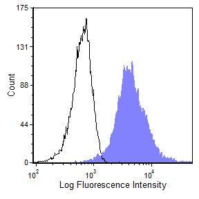 CD45 Antibody (MA5-17379) in Flow Cytometry