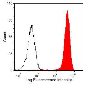 CD45 Antibody (MA5-17689) in Flow Cytometry