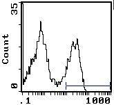 CD45RA/RB Antibody (MA1-70017) in Flow Cytometry
