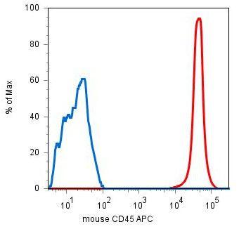 CD45 Antibody (MA1-10231)