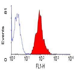 CD46 Antibody (MA1-82140) in Flow Cytometry