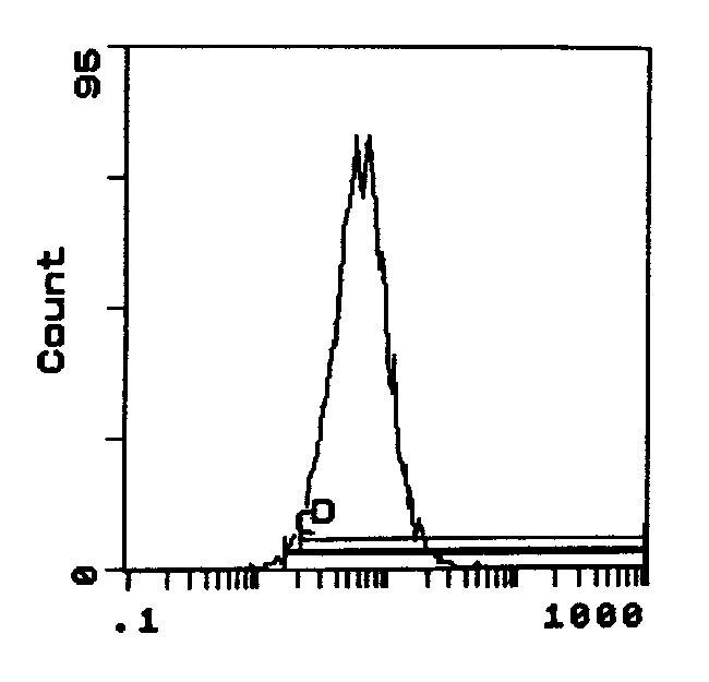 ITGA4 Antibody (MA1-70075) in Flow Cytometry