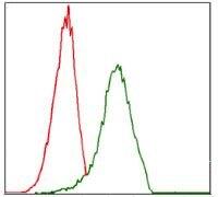ITGA4 Antibody (MA5-17102) in Flow Cytometry