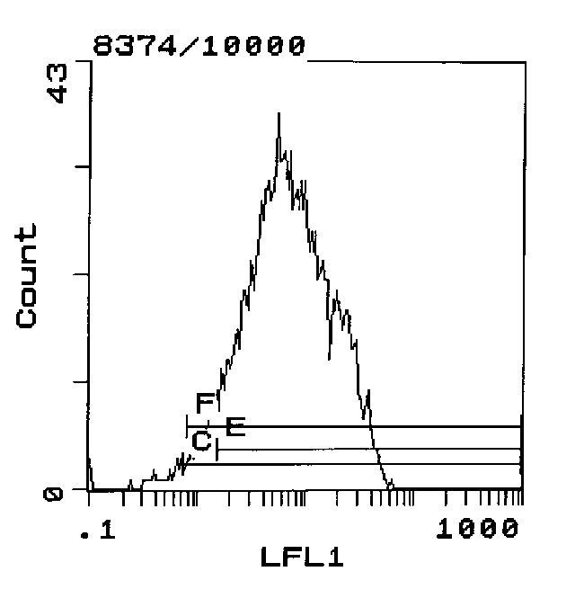 CD5 Antibody (MA1-70072) in Flow Cytometry