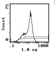 CD59 Antibody (MA1-70058) in Flow Cytometry