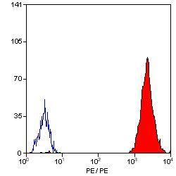 CD61 Antibody (MA1-80521) in Flow Cytometry