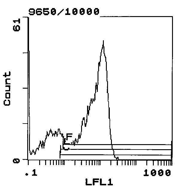 CD62L Antibody (MA1-70074) in Flow Cytometry