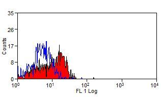 P-Selectin Antibody (MA1-81809) in Flow Cytometry