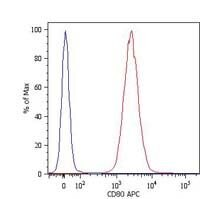 CD80 Antibody (MA1-19464) in Flow Cytometry
