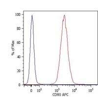 CD80 Antibody (MA1-19590) in Flow Cytometry