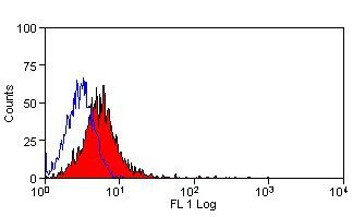 CD80 Antibody (MA5-16510) in Flow Cytometry