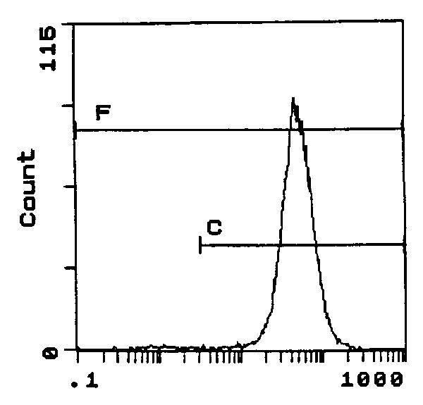 CD86 Antibody (MA1-70094) in Flow Cytometry