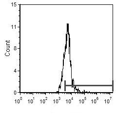 C5AR1 Antibody (MA1-70060) in Flow Cytometry