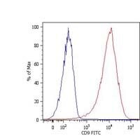 CD9 Antibody (MA1-19557) in Flow Cytometry