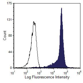 CD90 Antibody (MA1-70062) in Flow Cytometry