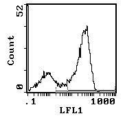 CD90 Antibody (MA1-70063) in Flow Cytometry