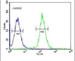 Cdc45L Antibody (PA5-26878) in Flow Cytometry