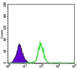 CDK5 Antibody (MA5-17053) in Flow Cytometry