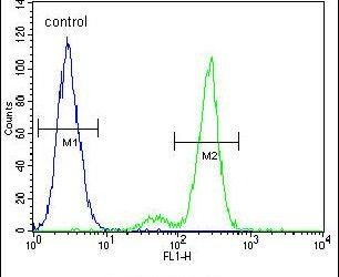 CEP164 Antibody (PA5-24461) in Flow Cytometry