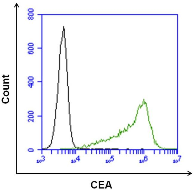 CEA Antibody (MA5-14674) in Flow Cytometry