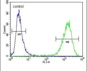 C6orf150 Antibody (PA5-24012) in Flow Cytometry