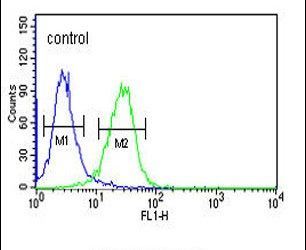 Claudin 15 Antibody (PA5-26830) in Flow Cytometry