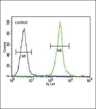Claudin 16 Antibody (PA5-23939) in Flow Cytometry