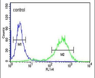 Claudin 18 Antibody (PA5-26237) in Flow Cytometry